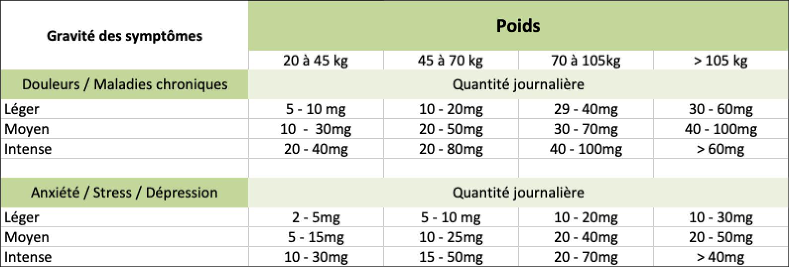 tableau dosage cbd